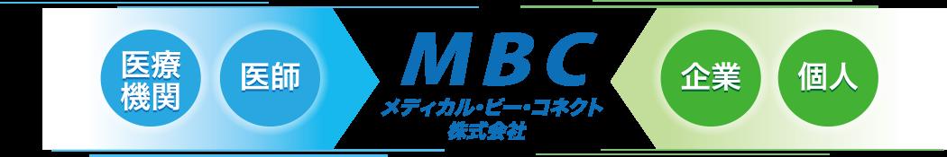 メディカル・ビー・コネクト 経営理念