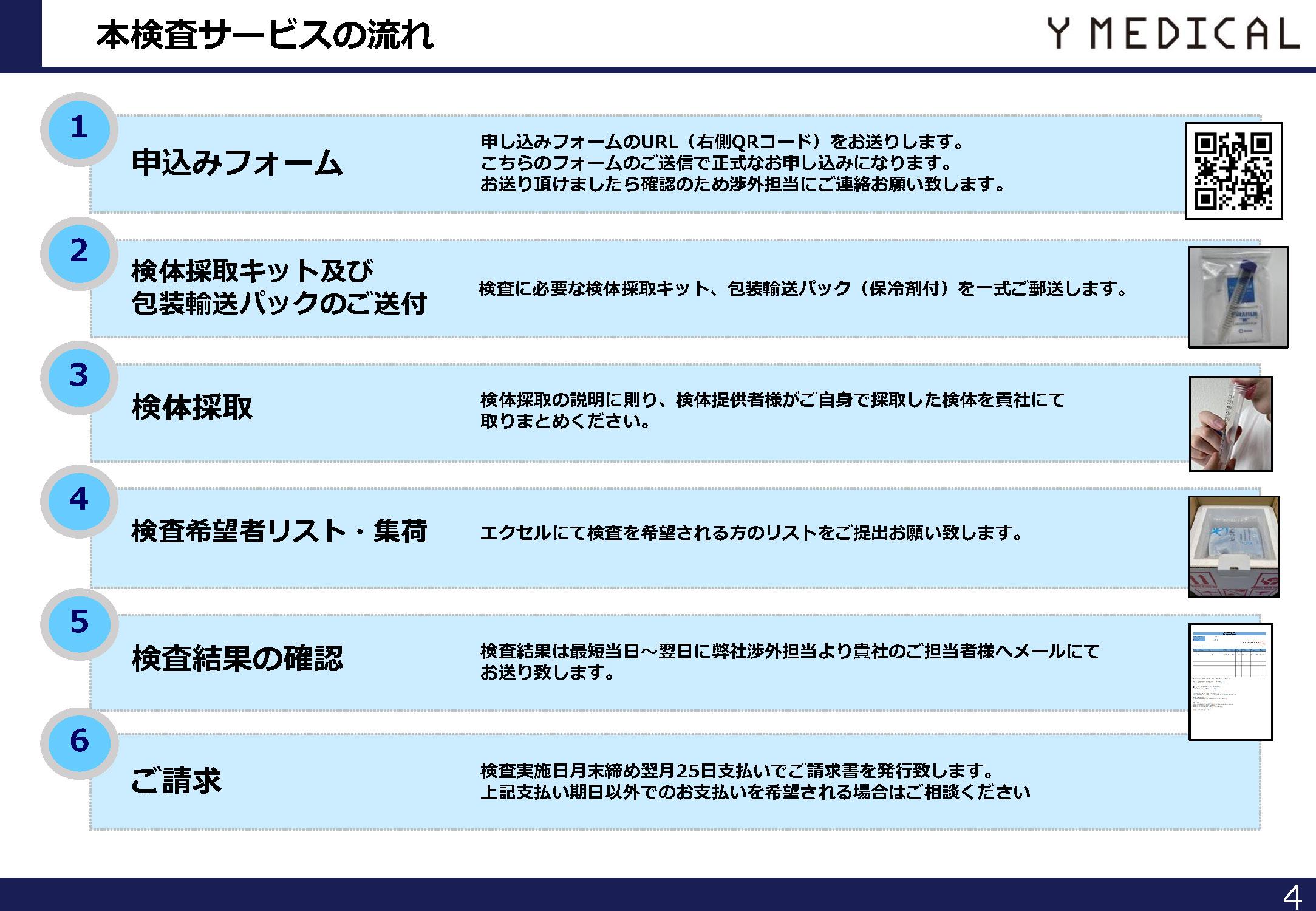 新型コロナウイルス-PCR-スクリーニング検査サービス-キット‐販売4