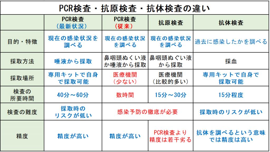 抗体検査、PCR検査、抗原検査の違い