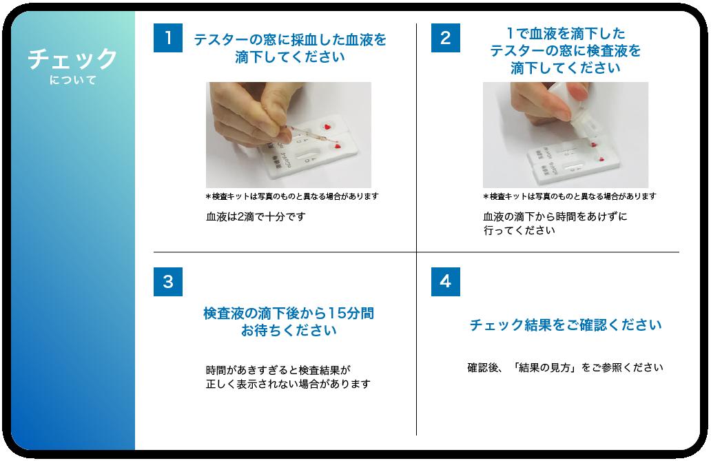 抗体検査キット利用の流れ(チェック編)