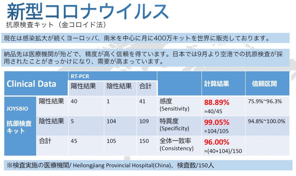 抗原検査キットの精度、PCR検査との一致率