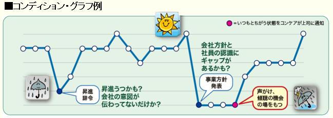 コンディション。モチベーショングラフ・管理②