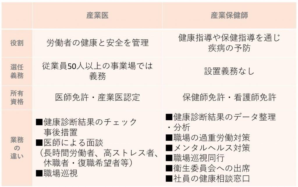産業保健師 衛生委員会 果汁藤堂泰作 メンタルヘルス対策 健康相談窓口